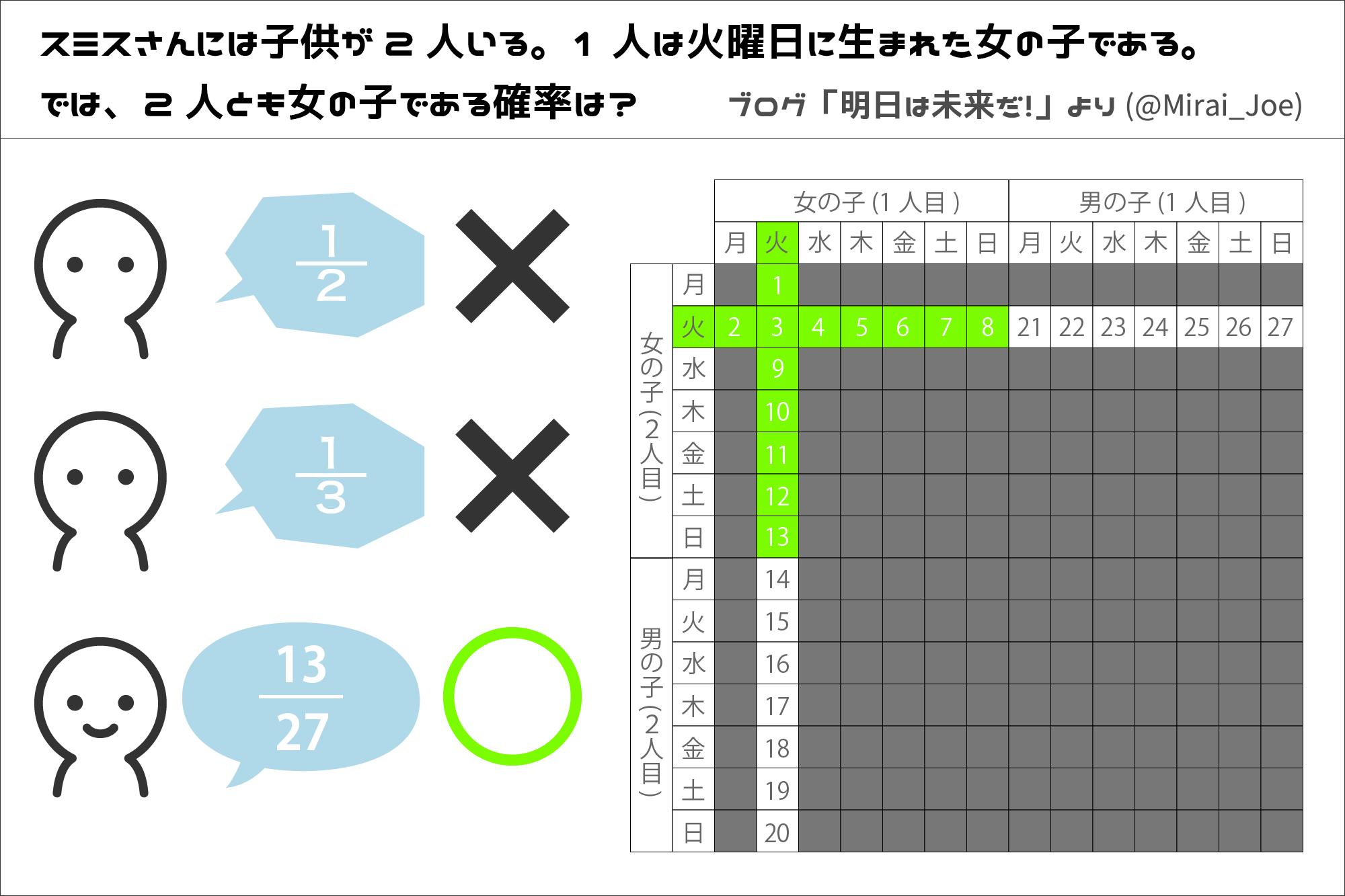 数学クイズ「火曜日に生まれた少...